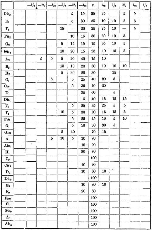 lang oder kurz gesprochene vokale